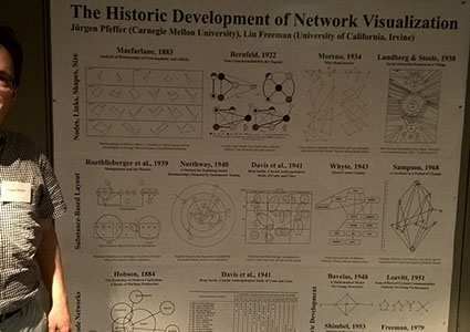 Poster: The Historic Development of Network Visualization